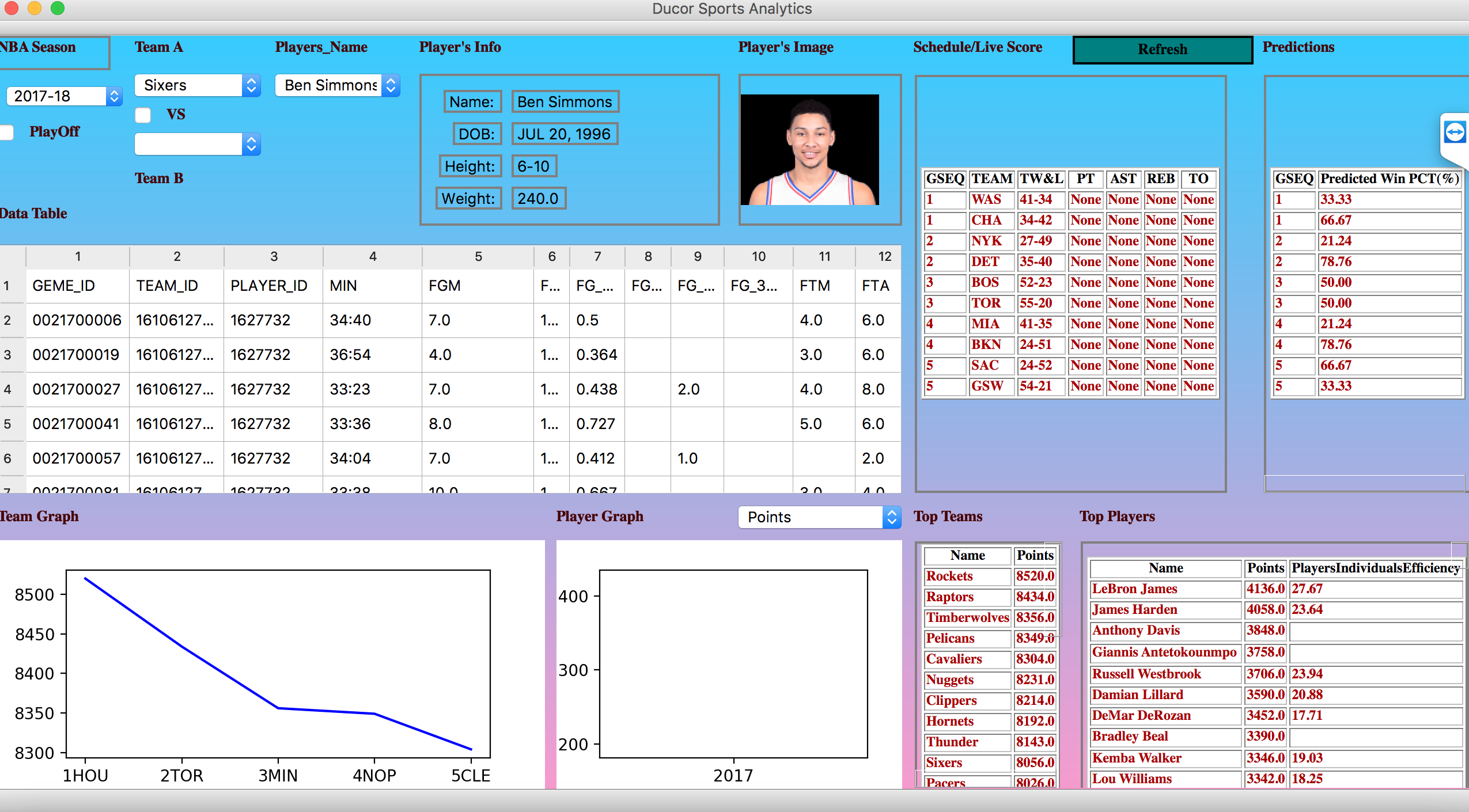 Ducor Sports Analytics – Just in Time for the NBA Playoffs