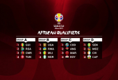 Ducorsports Insight on the 2019 FIBA Basketball World Cup; African Qualifiers.